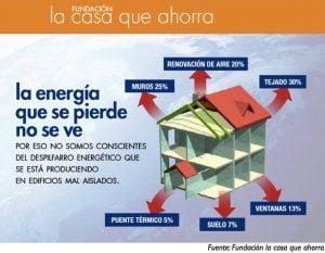 Construir una casa que ahorra