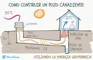 construir un pozo canadiense
