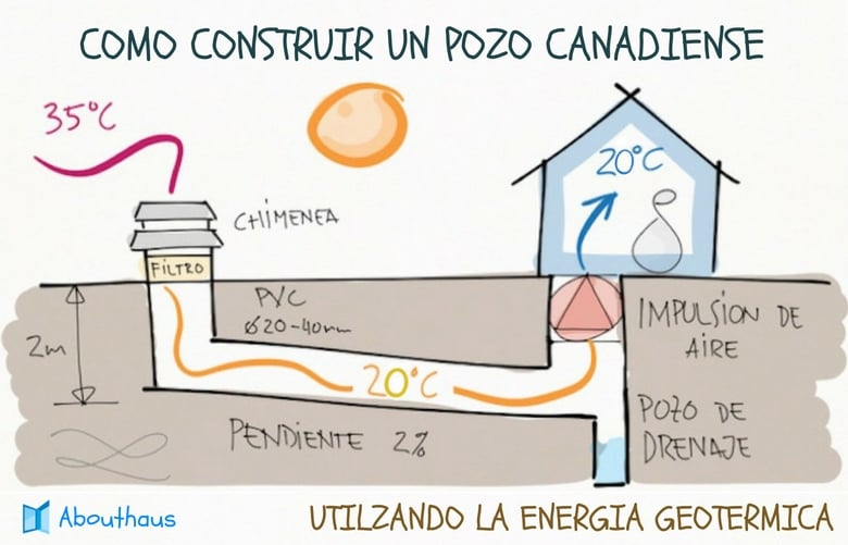 C mo construir un pozo canadiense un sistema de for Manual de construccion de piscinas pdf