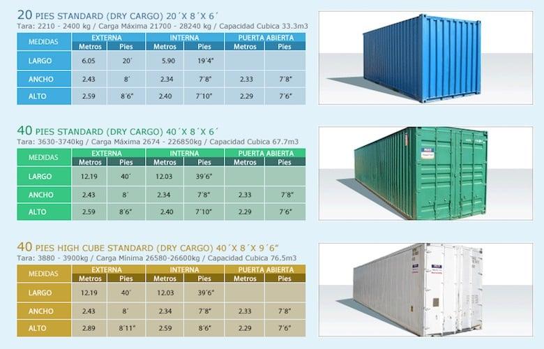 medidas de contenedores de carga