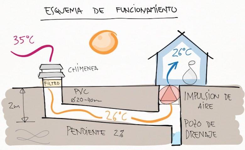 Cómo Construir un Pozo Canadiense: Un Sistema de Climatización que ...