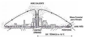 Efecto Isla de Calor Urbana