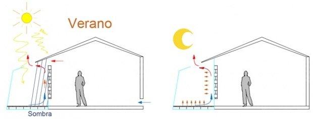 Funcionamiento Invernadero Verano