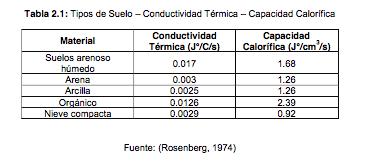 tipos de suelo y conductividad termica
