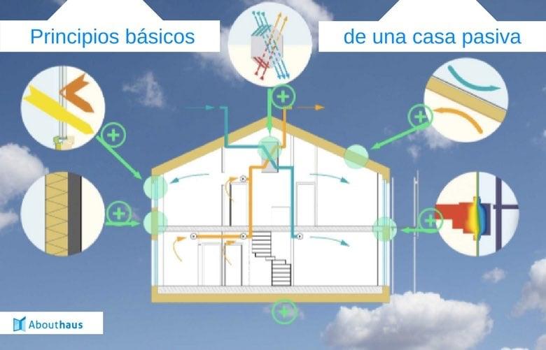 7 principios de una Casa Pasiva: Casas que ahorran energía y dinero