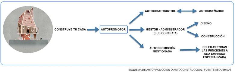 AUTOPROMOTOR O AUTOCOSNTRUCTOR