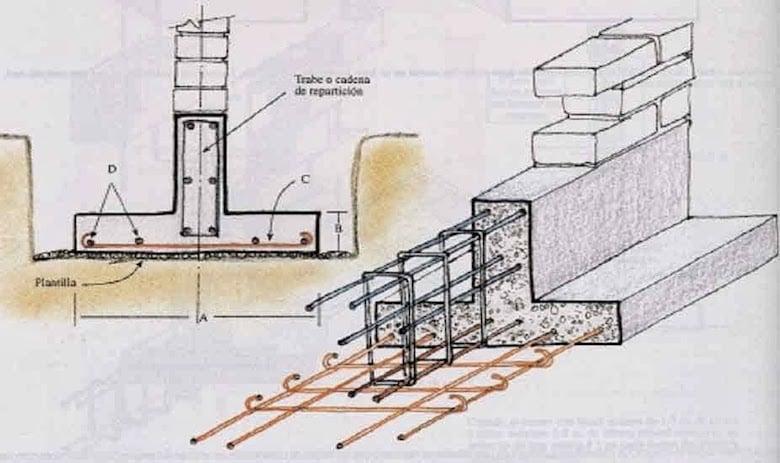 Tipos de cimentación