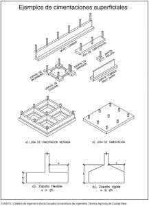 Tipos de cimentaciones superficiales