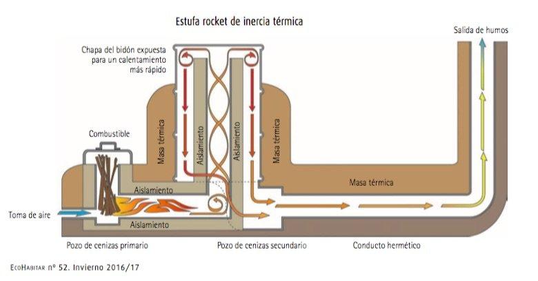 Estufa de masa termica rocket
