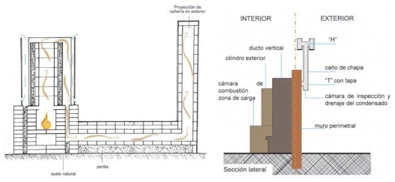 estufas rocket sistema de ventilacion