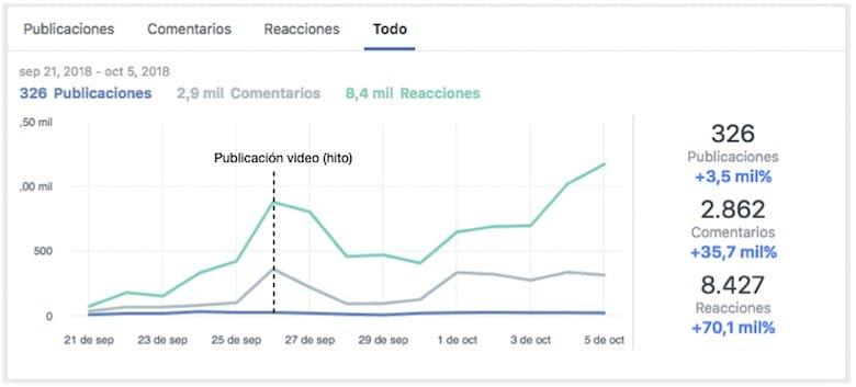 Reacciones Facebook congreso online