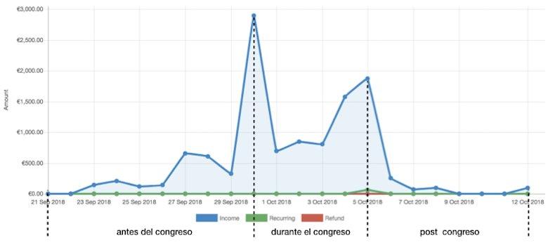 Ventas congreso online
