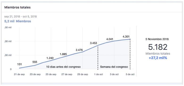 registrados grupo facebook congreso online