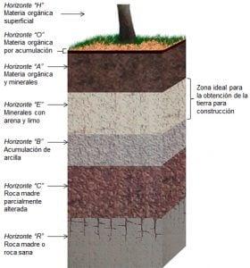 Perfil de suelo