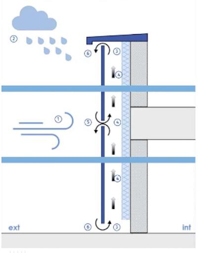 Fachada ventilada Estanqueidad al agua