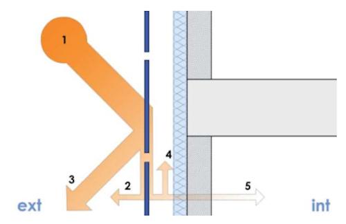 Fachada ventilada Proteccion Solar